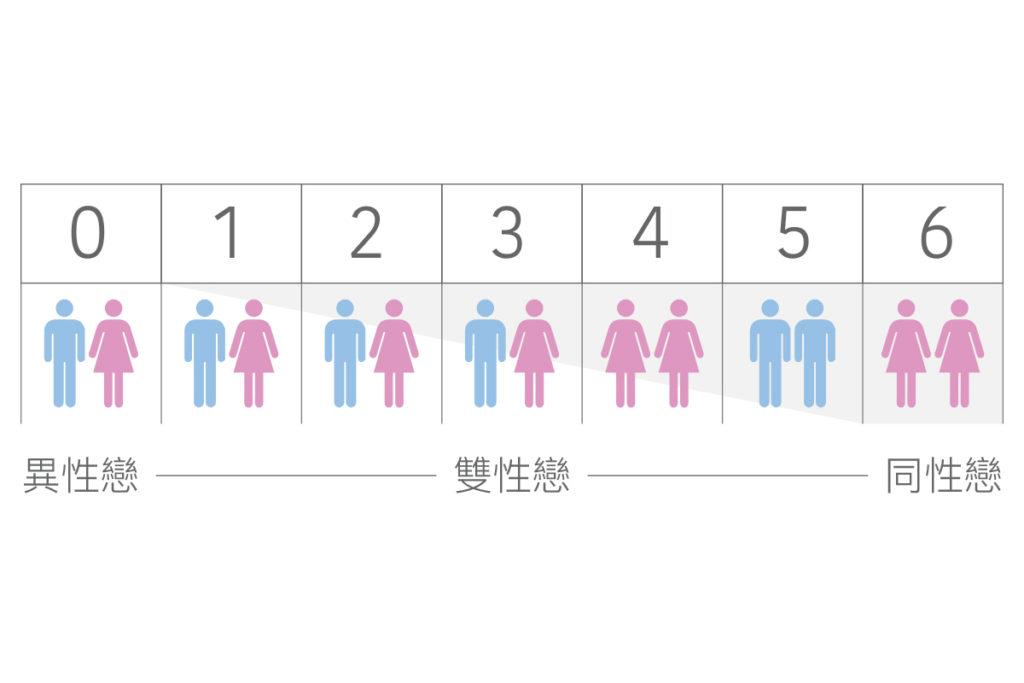幫助認同或困惑自己為同性戀、異性戀或雙性戀的人