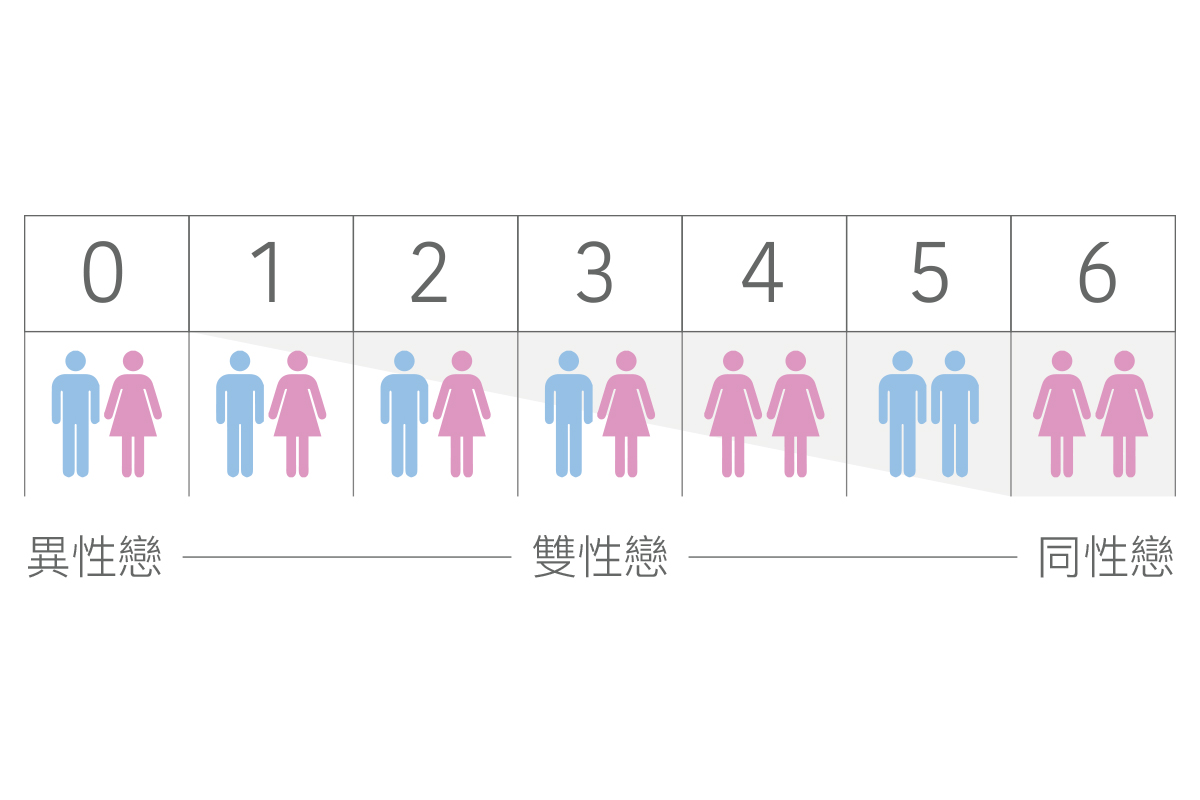我是同性戀還是異性戀?金賽量表線上測驗來解答!
